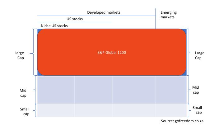 S&P Global 1200
