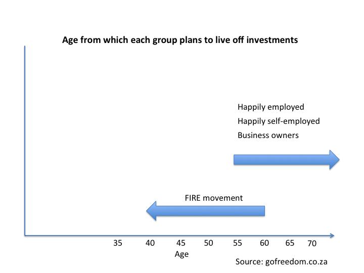 FIRE vs happy worker retirement age