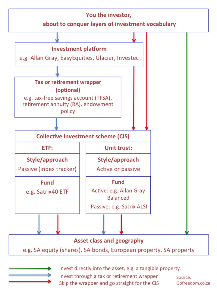 diagram of investment journey