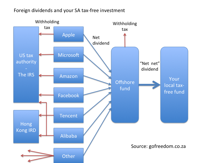 tax saved in equity TFSA